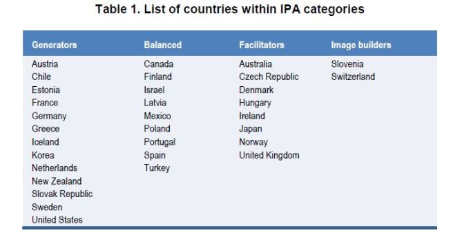 IPA-table-1